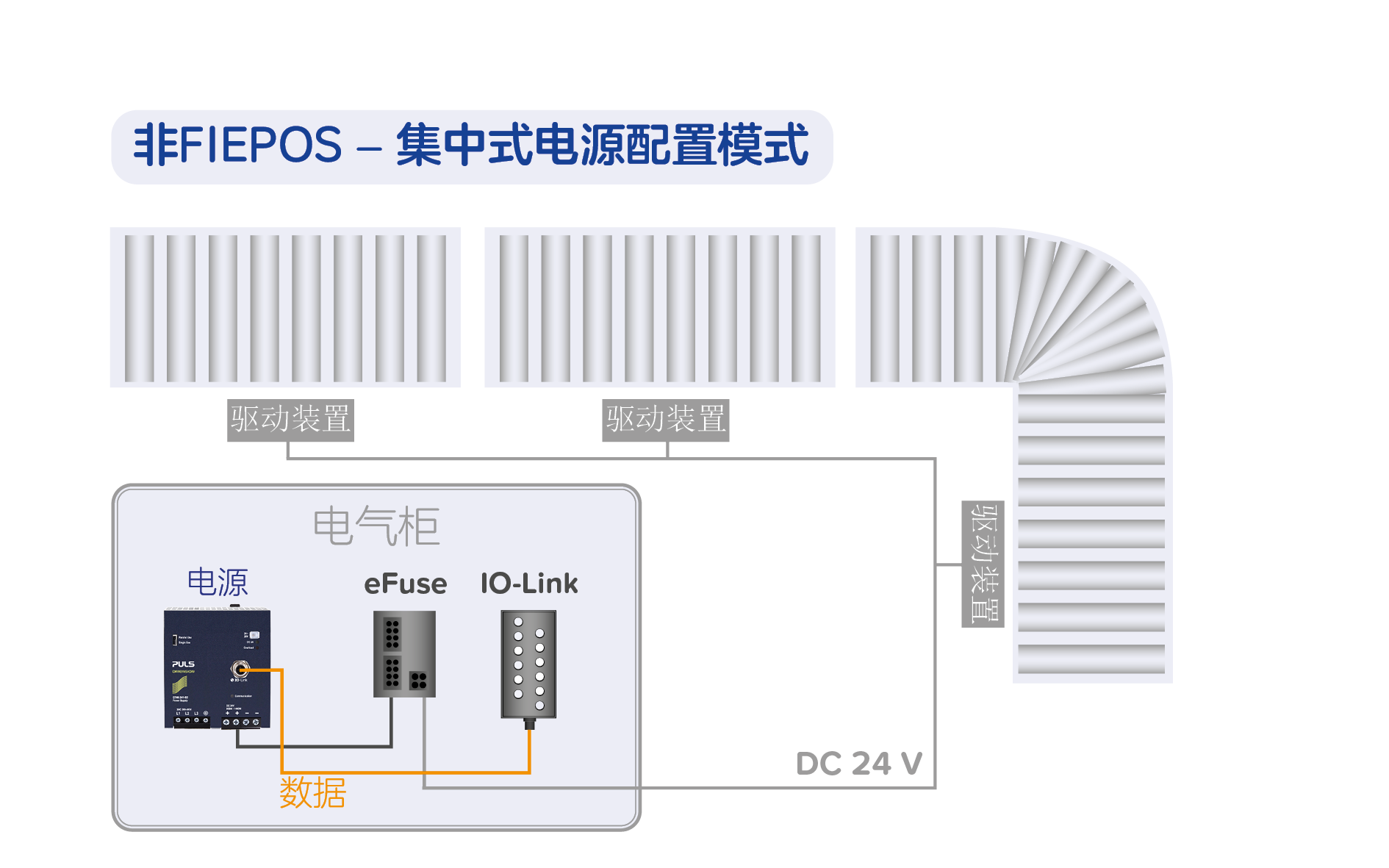 非FIEPOS-集中式电源