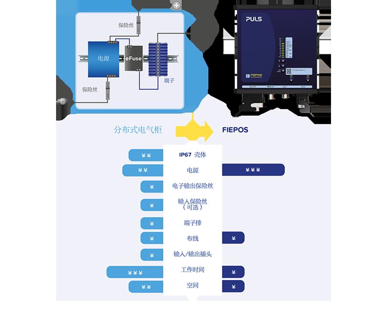内置智能电子保护模块的FIEPOS分布式电源系统组成,是传统电气控制柜的优化替选方案。