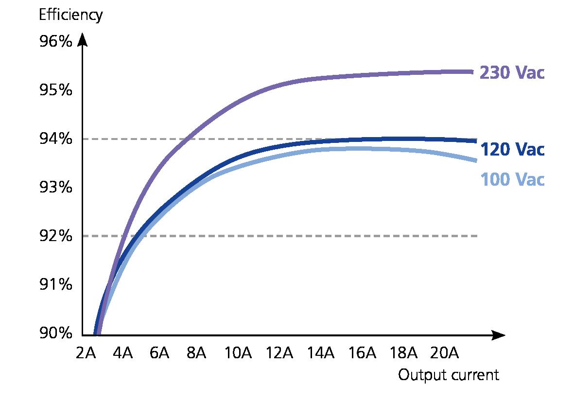 具有基本功能的超群转换效率DIN导轨电源